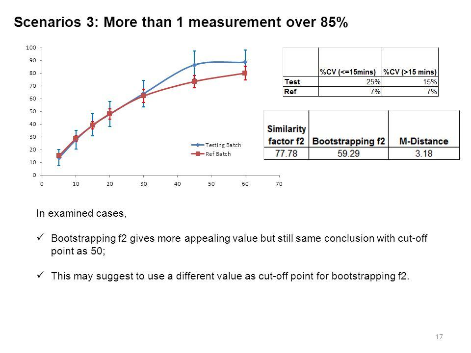 Scenarios 3: More than 1 measurement over 85%