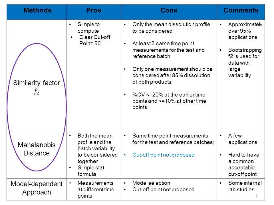 Model-dependent Approach