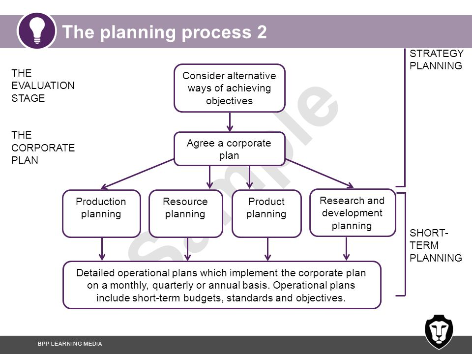 The planning process 2 STRATEGY PLANNING THE EVALUATION STAGE
