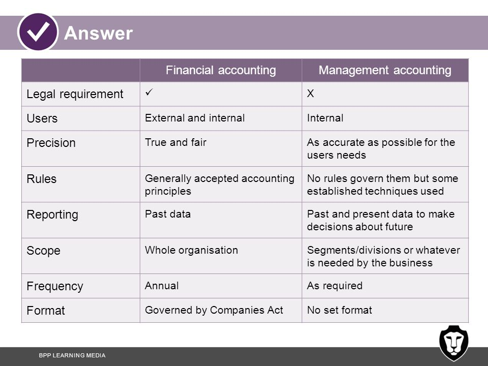 Business and Accounting