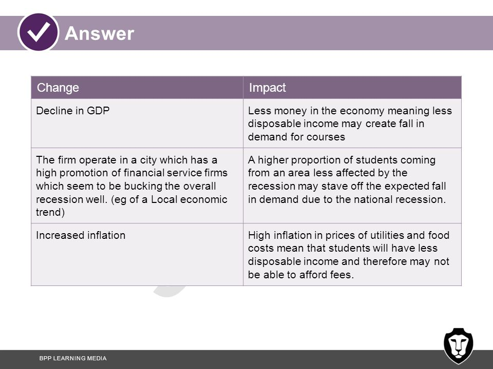 Answer Change Impact Decline in GDP