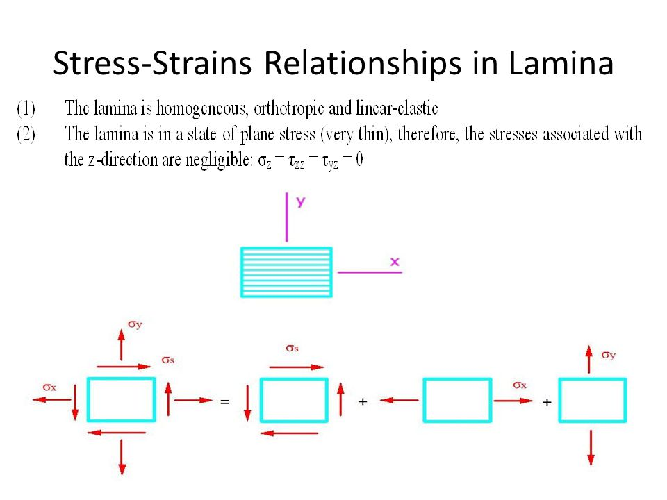 Stress-Strains Relationships in Lamina
