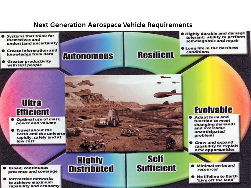 Next Generation Aerospace Vehicle Requirements