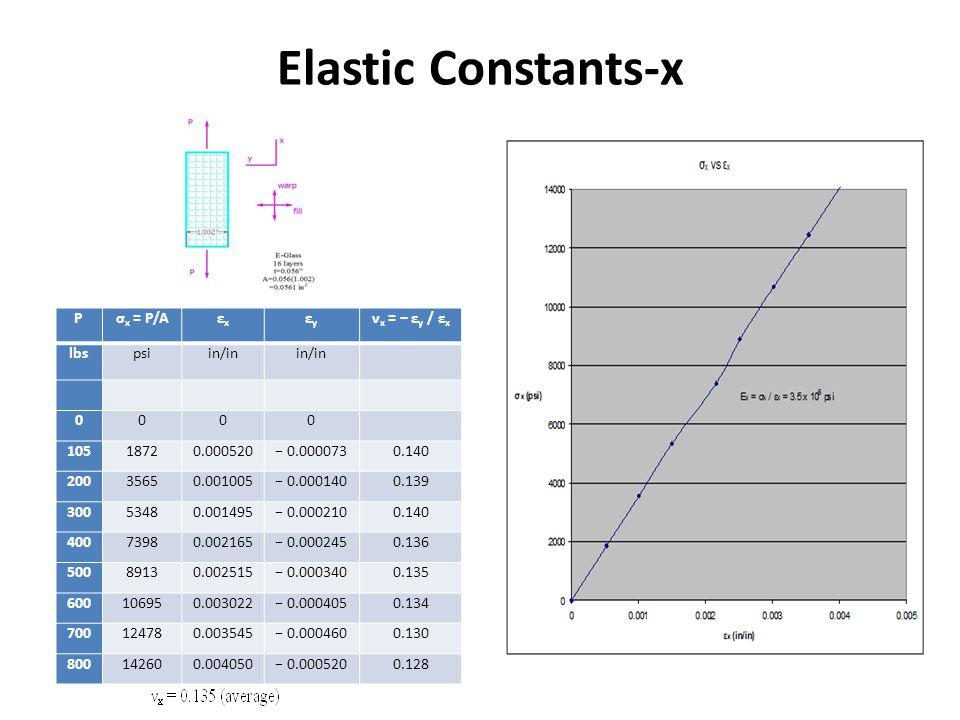 Elastic Constants-x P σx = P/A εx εy νx = − εy / εx lbs psi in/in 105