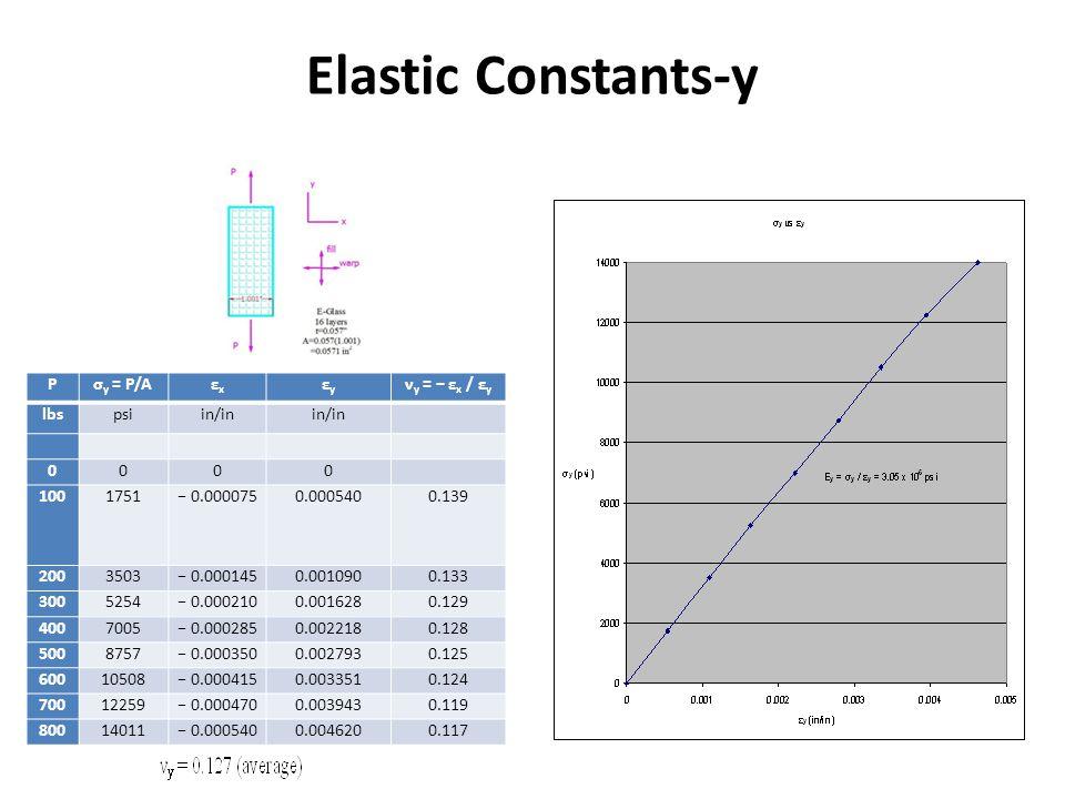 Elastic Constants-y P σy = P/A εx εy νy = − εx / εy lbs psi in/in 100