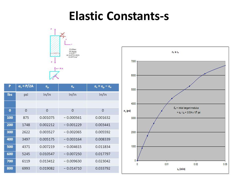 Elastic Constants-s P σs = P/2A εμ εν εs = εμ − εν lbs psi in/in 100