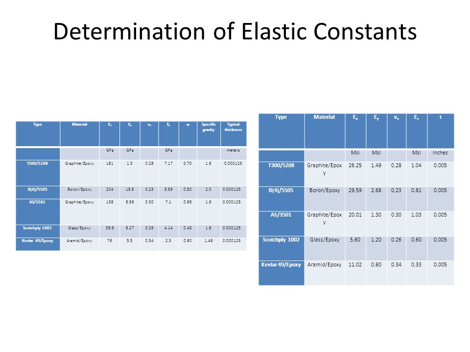 Determination of Elastic Constants