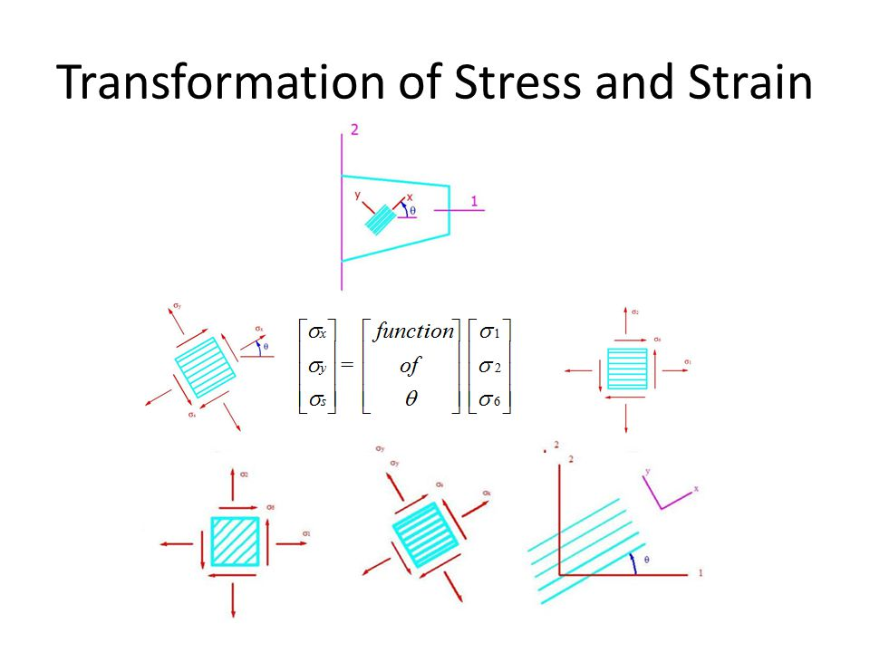 Transformation of Stress and Strain