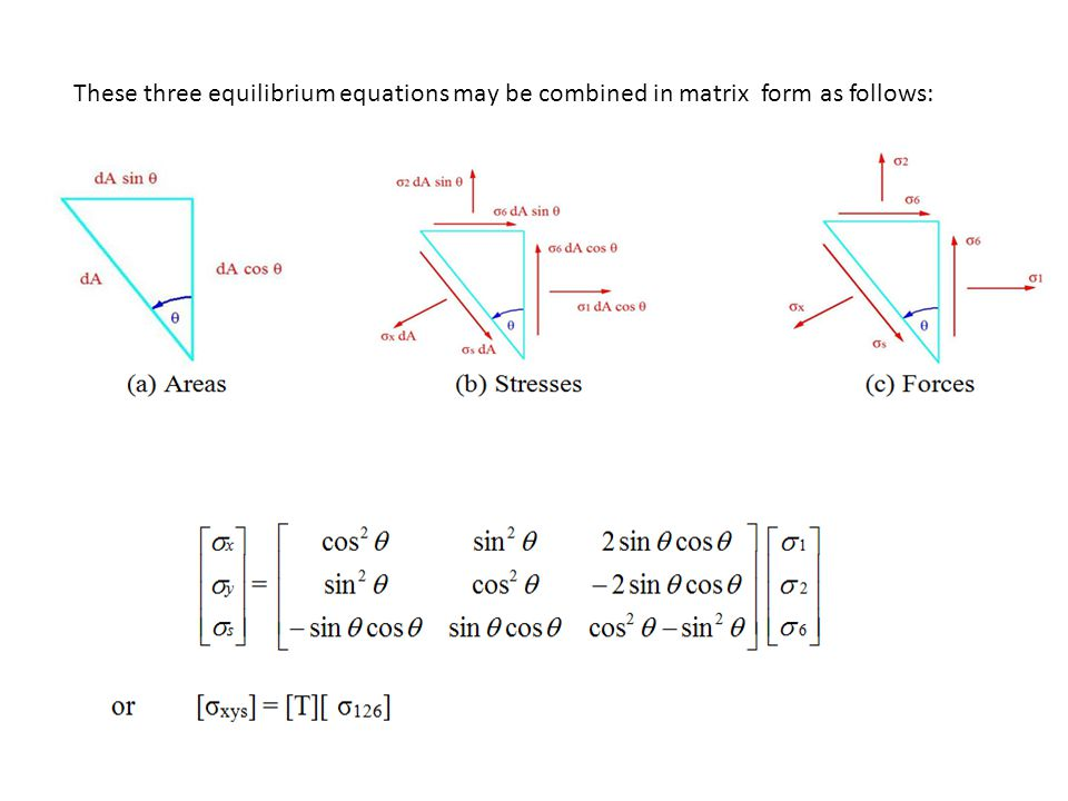 These three equilibrium equations may be combined in matrix form as follows: