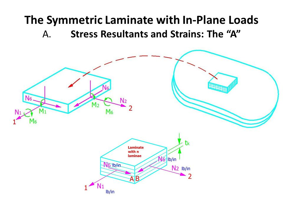 The Symmetric Laminate with In-Plane Loads A