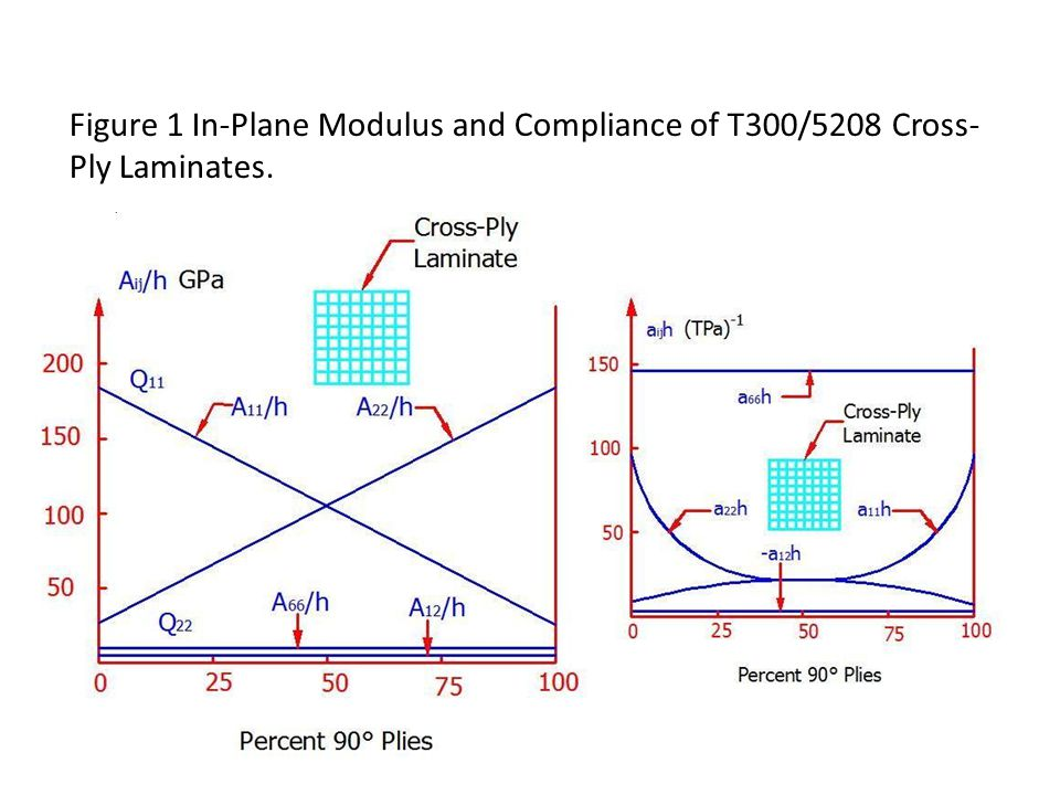 Figure 1 In-Plane Modulus and Compliance of T300/5208 Cross-Ply Laminates.