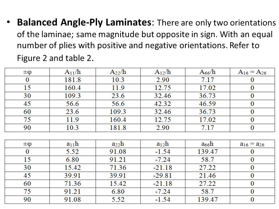 Balanced Angle-Ply Laminates: There are only two orientations of the laminae; same magnitude but opposite in sign. With an equal number of plies with positive and negative orientations. Refer to Figure 2 and table 2.
