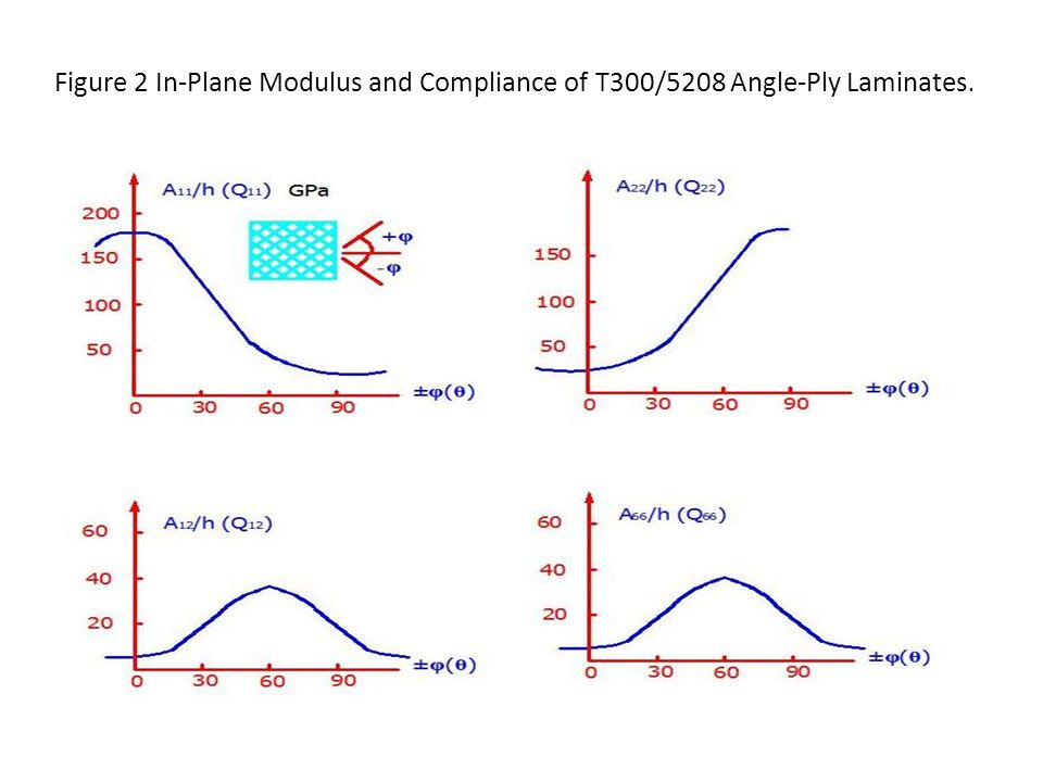 Figure 2 In-Plane Modulus and Compliance of T300/5208 Angle-Ply Laminates.