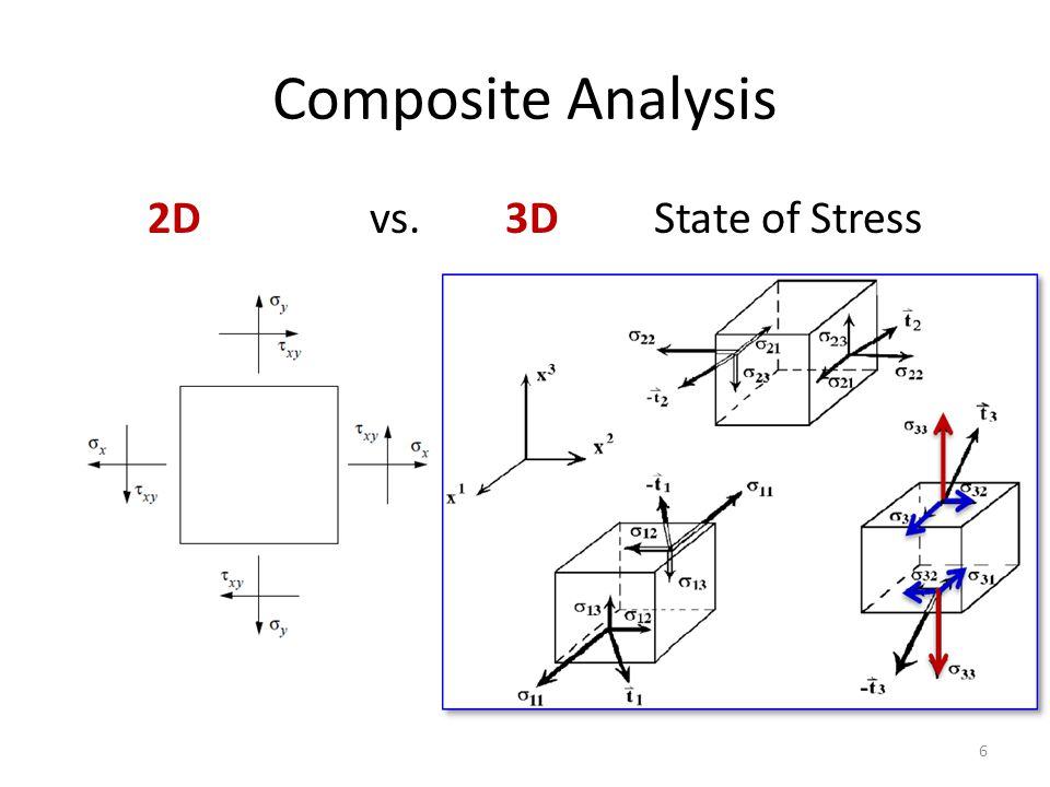 Composite Analysis 2D vs. 3D State of Stress