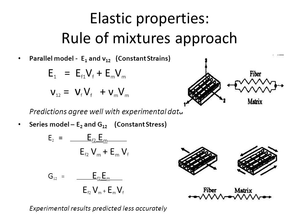 Elastic properties: Rule of mixtures approach