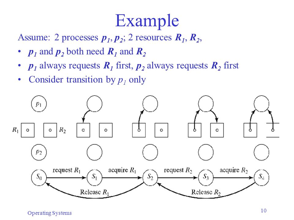 Example Assume: 2 processes p1, p2; 2 resources R1, R2,