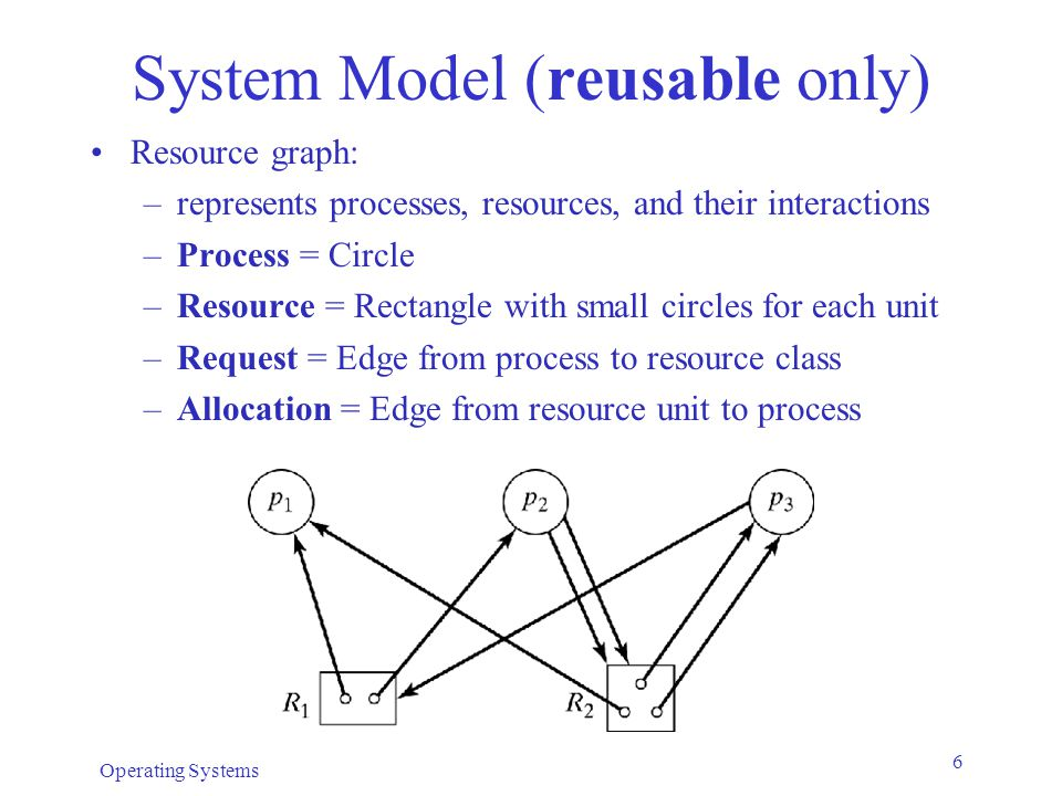 System Model (reusable only)