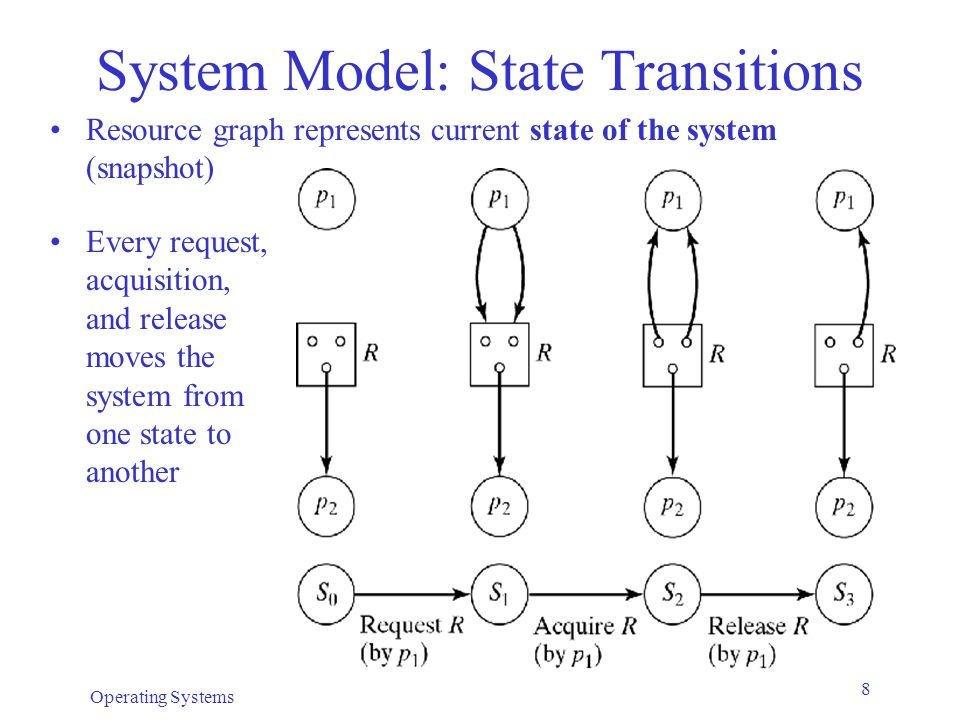 System Model: State Transitions
