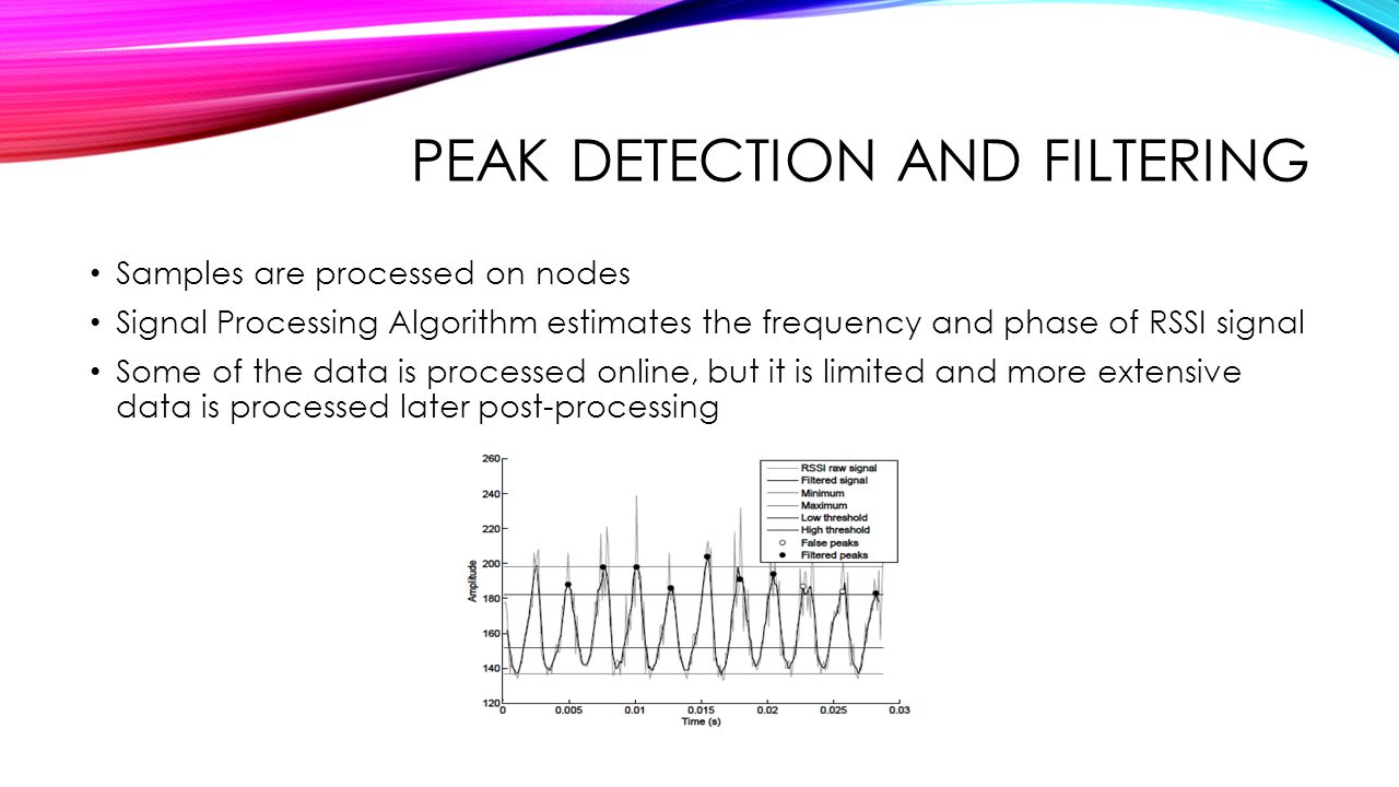 Peak Detection and filtering