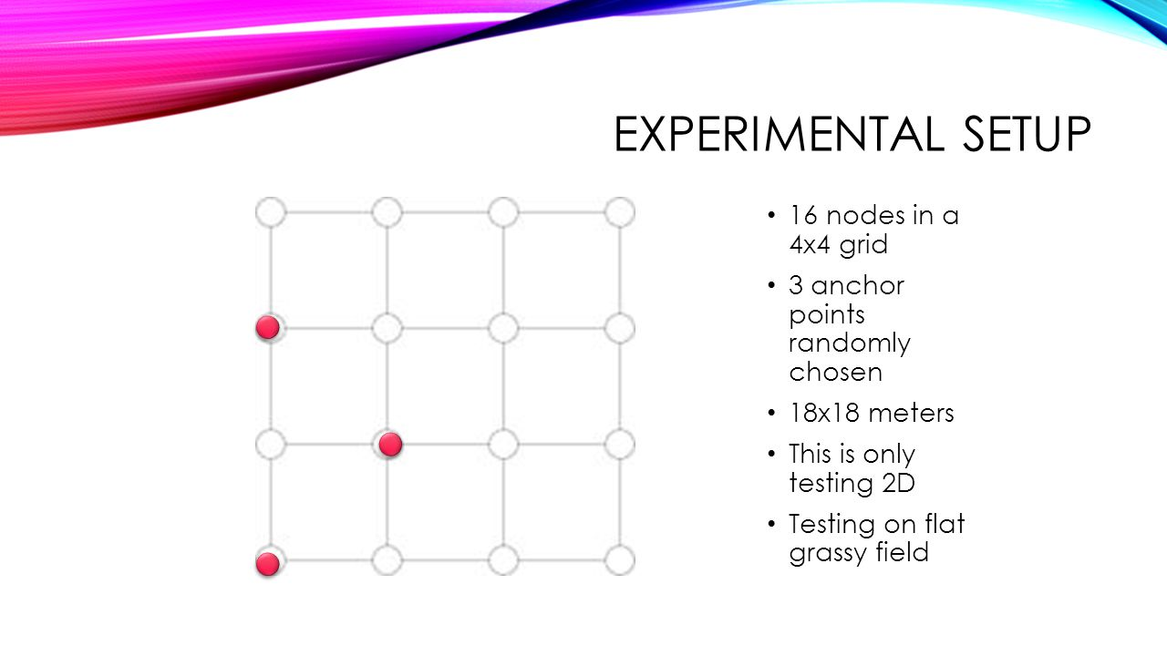 Experimental setup 16 nodes in a 4x4 grid