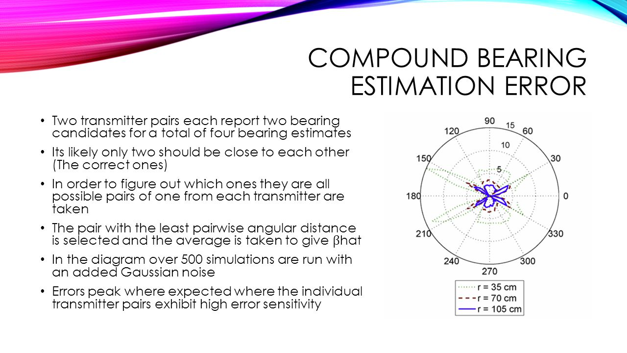 Compound bearing estimation error