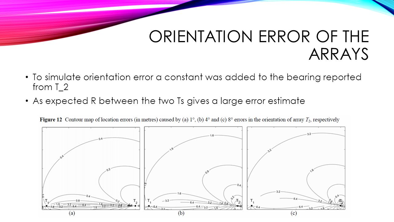 Orientation error of the arrays