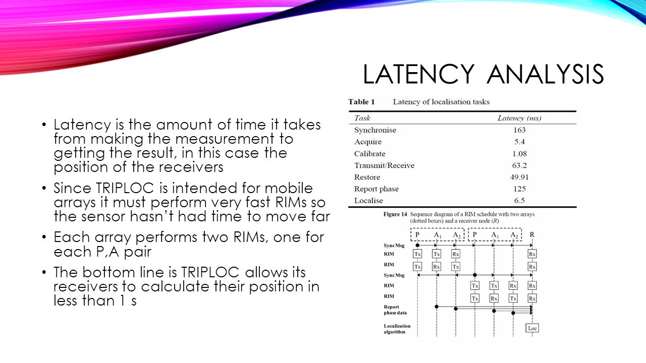 Latency analysis