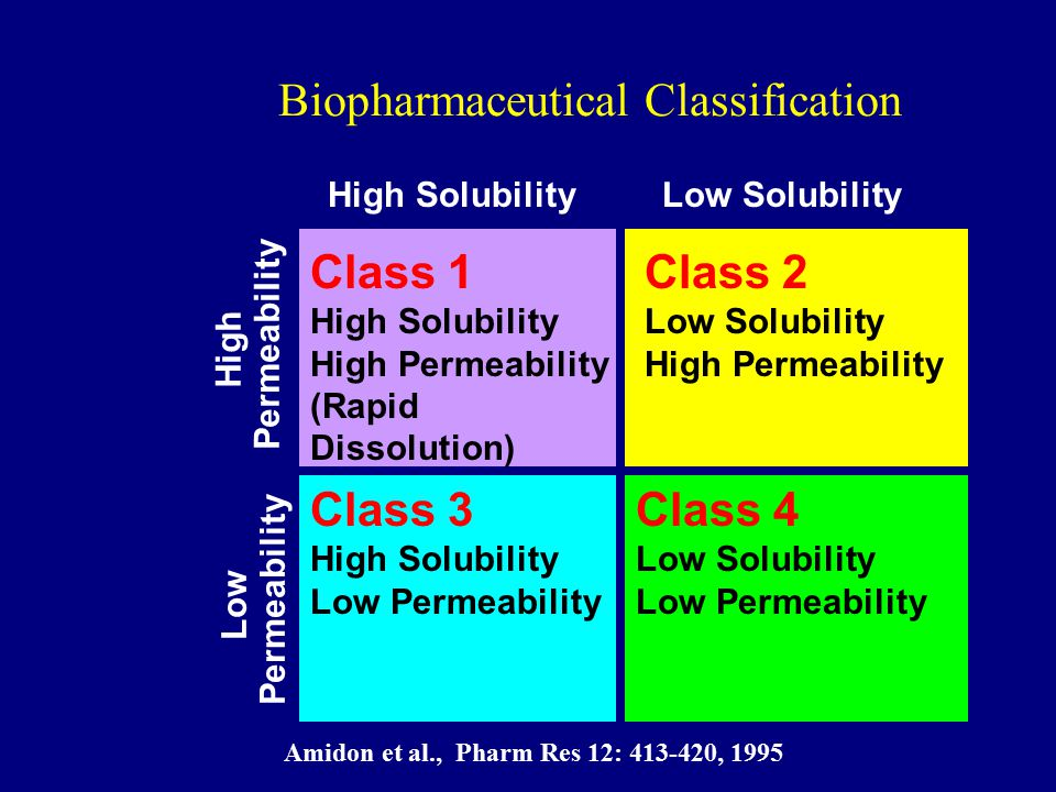 Biopharmaceutical Classification