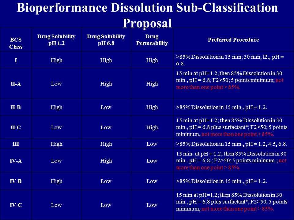 Bioperformance Dissolution Sub-Classification Proposal