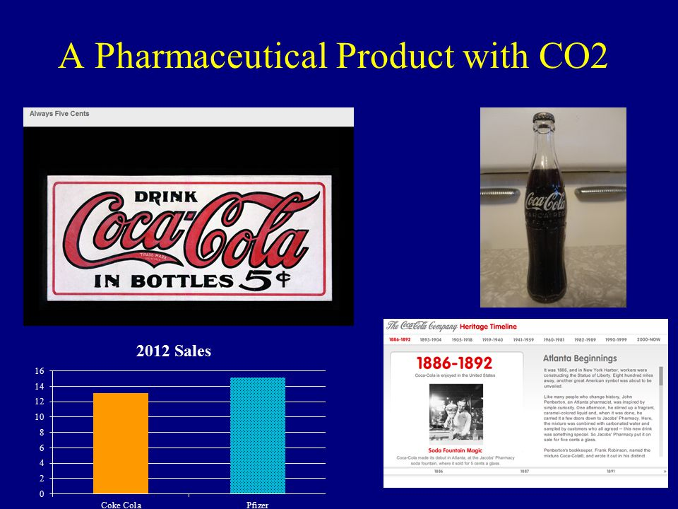 A Pharmaceutical Product with CO2