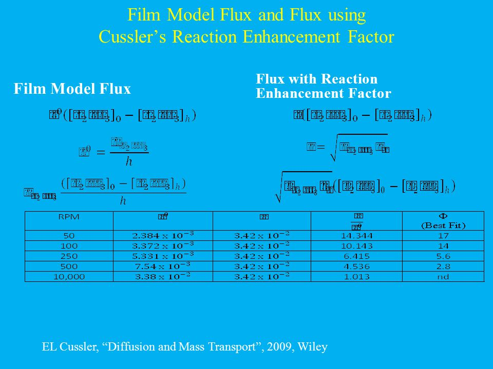 Film Model Flux and Flux using Cussler's Reaction Enhancement Factor