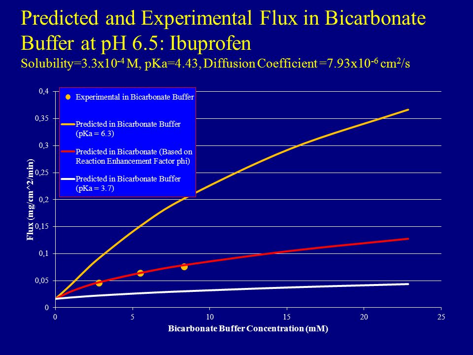 Predicted and Experimental Flux in Bicarbonate Buffer at pH 6
