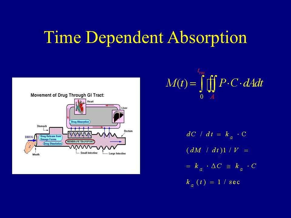 Time Dependent Absorption