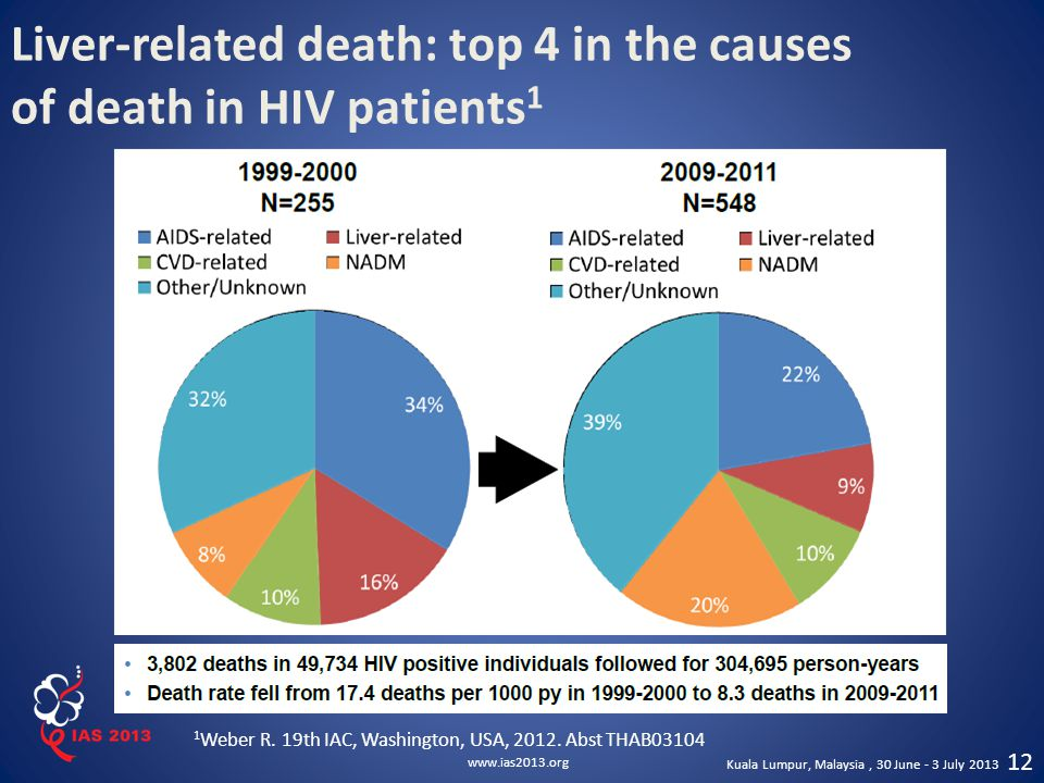 Liver-related death: top 4 in the causes of death in HIV patients1