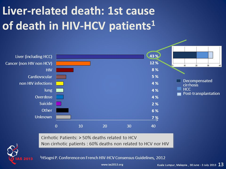 Liver-related death: 1st cause of death in HIV-HCV patients1