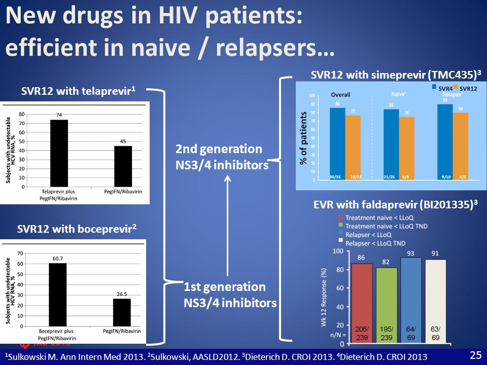 New drugs in HIV patients: efficient in naive / relapsers…