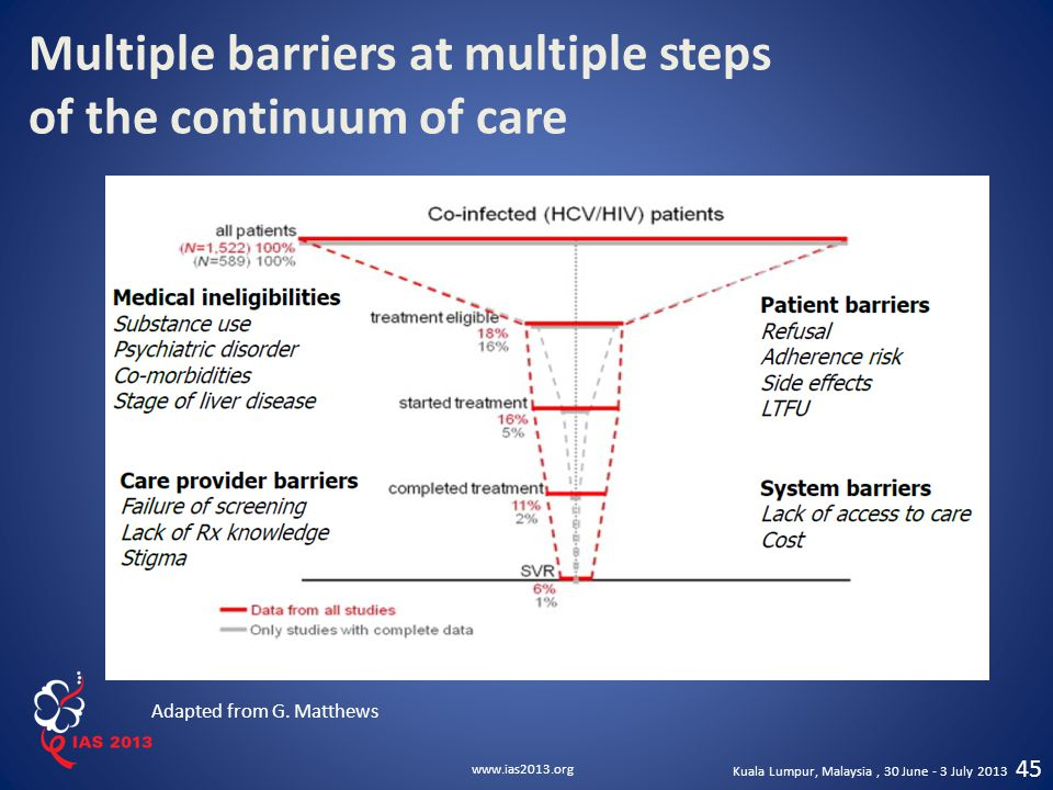 Multiple barriers at multiple steps of the continuum of care