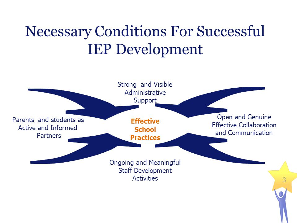 Necessary Conditions For Successful IEP Development