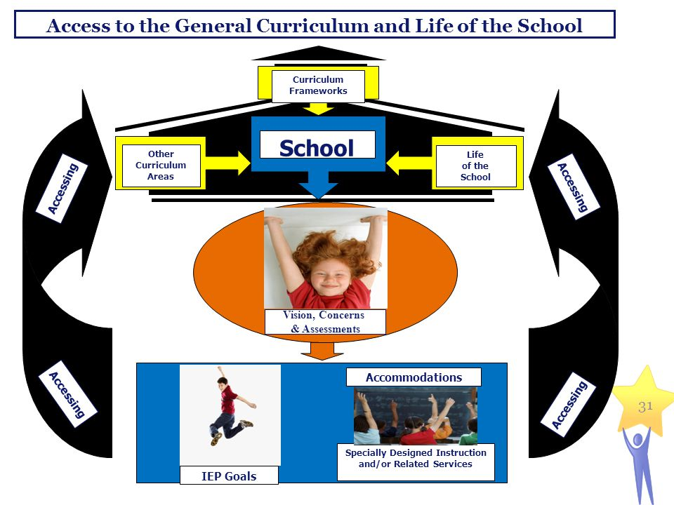 Access to the General Curriculum and Life of the School