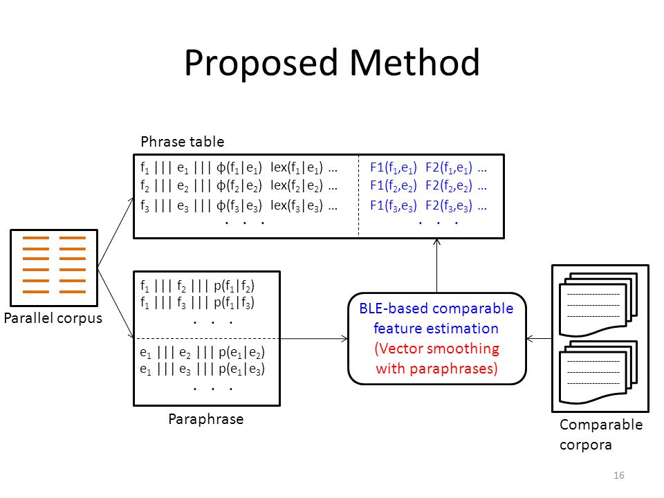 Proposed Method Phrase table BLE-based comparable feature estimation