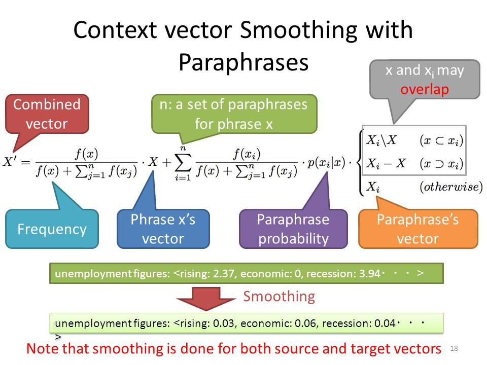 Context vector Smoothing with Paraphrases