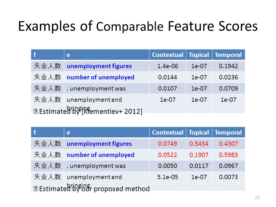 Examples of Comparable Feature Scores