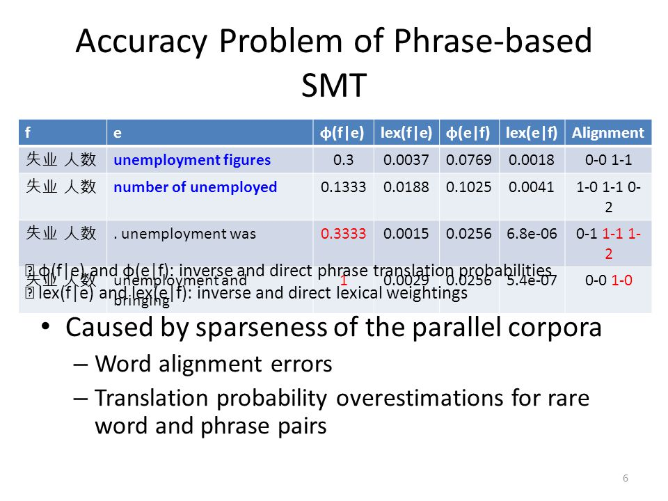 Accuracy Problem of Phrase-based SMT