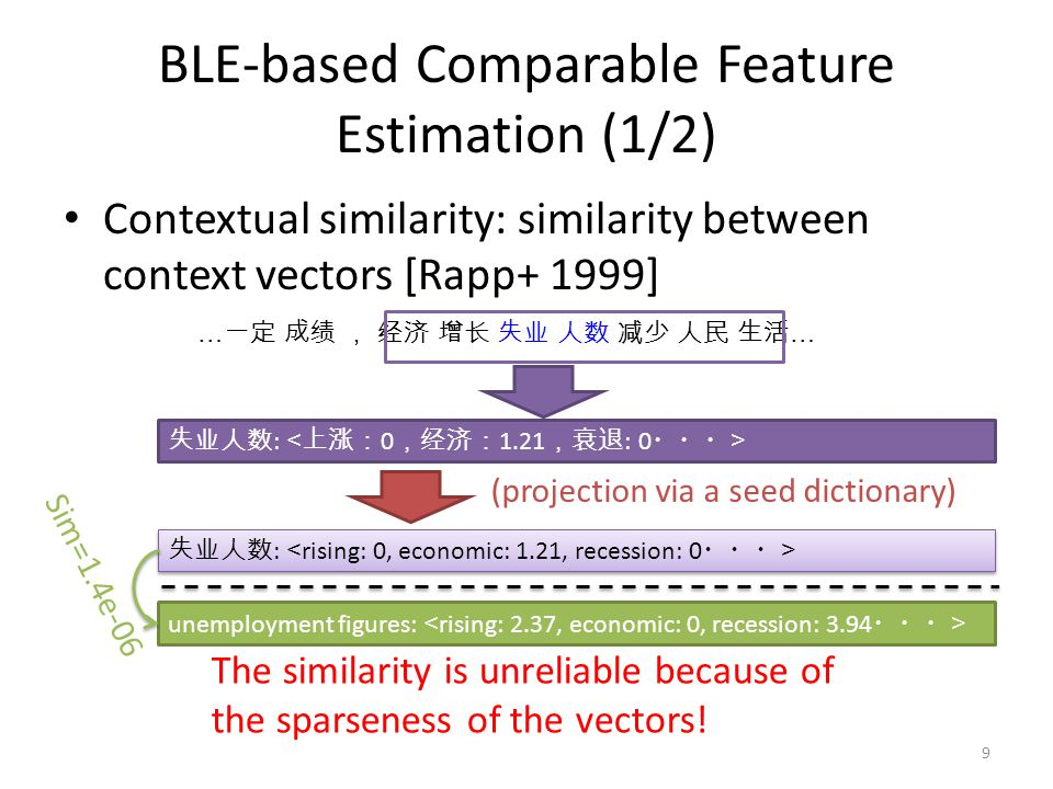 BLE-based Comparable Feature Estimation (1/2)