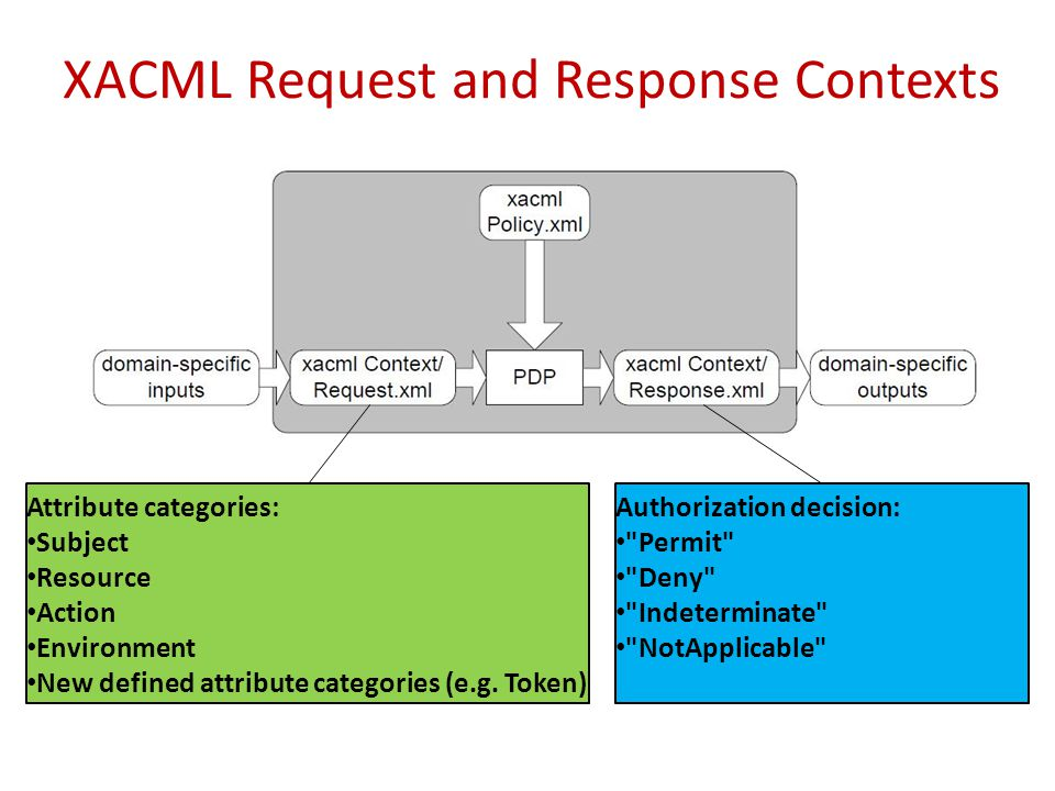 XACML Request and Response Contexts