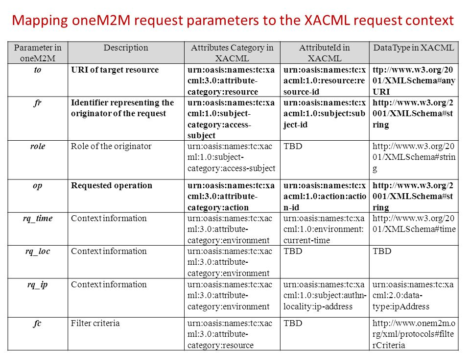 Mapping oneM2M request parameters to the XACML request context