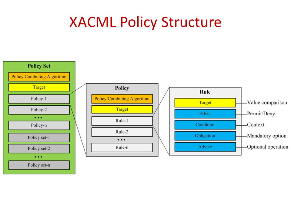 XACML Policy Structure