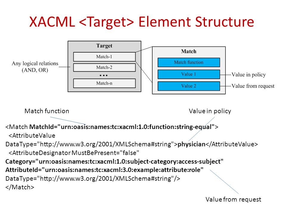 XACML <Target> Element Structure