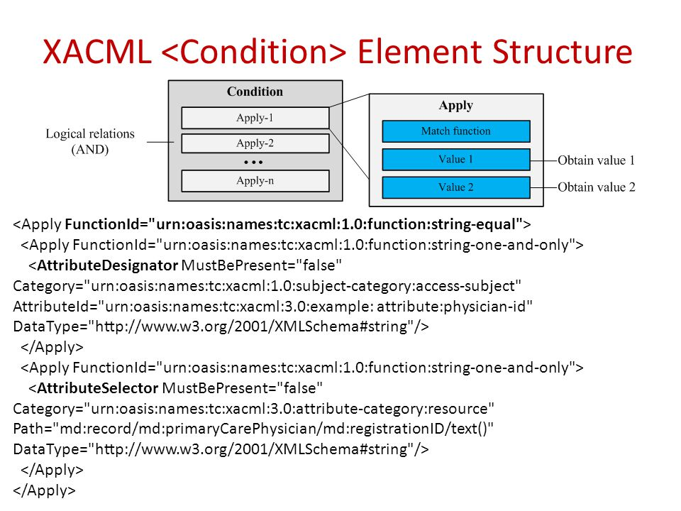 XACML <Condition> Element Structure