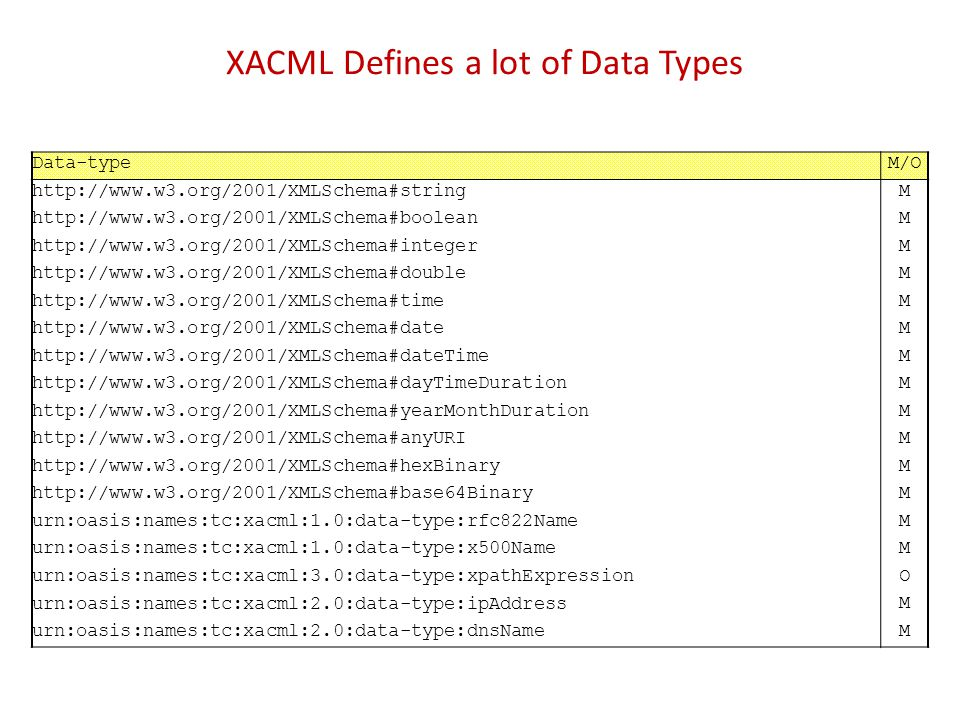 XACML Defines a lot of Data Types